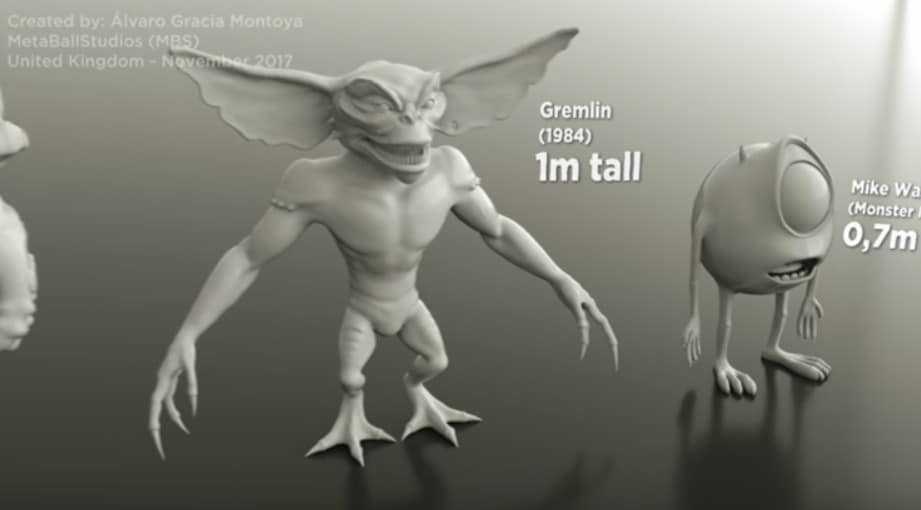 A Video Size Comparison Of Various Movie Monsters Long Room