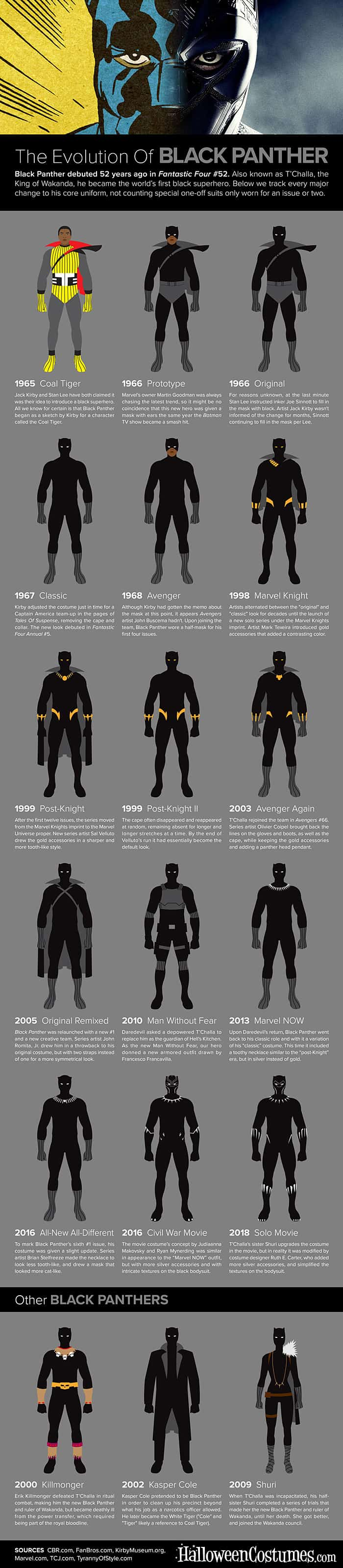The Evolution of Black Panther (Infographic)