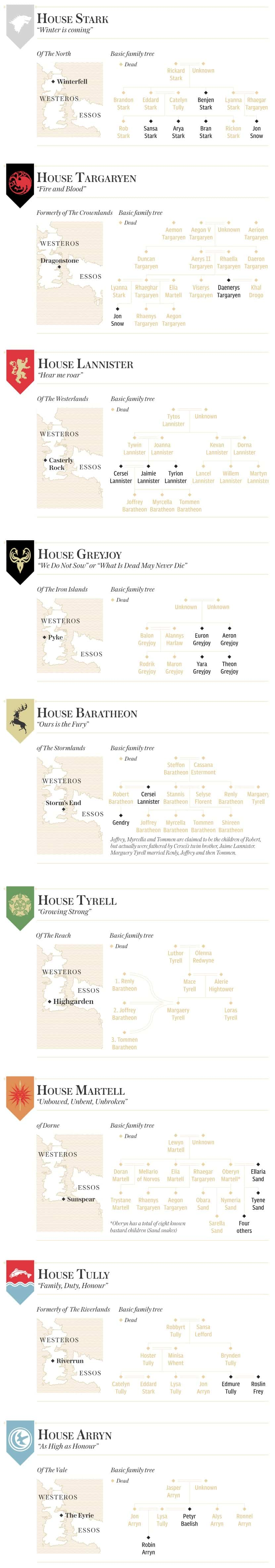 Just In Case You Don T Know The Game Of Thrones Family Tree